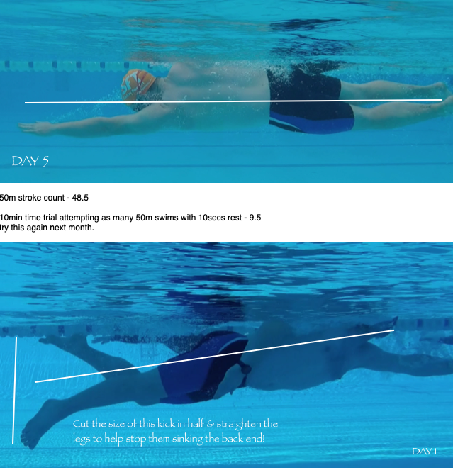 Swimming frustrated? - The swim improvement specialists